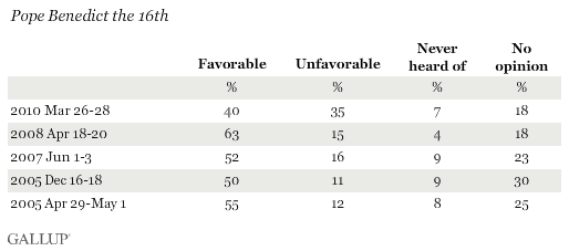 Favorability Ratings of Pope Benedict the 16th