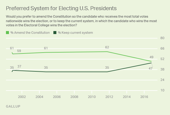Preferred System for Electing U.S. Presidents