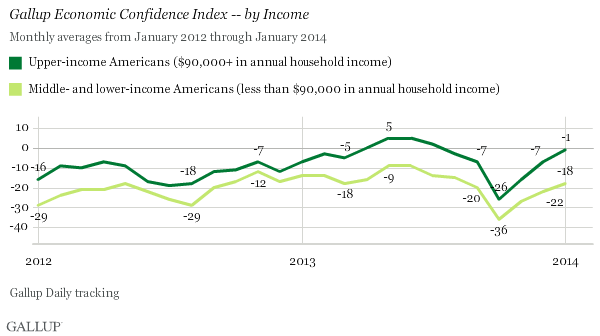 Gallup Economic Confidence Index -- by Income, January 2008-January 2014