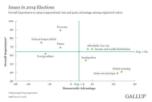 Scatterplot: Issues in 2014 Elections, April 2014
