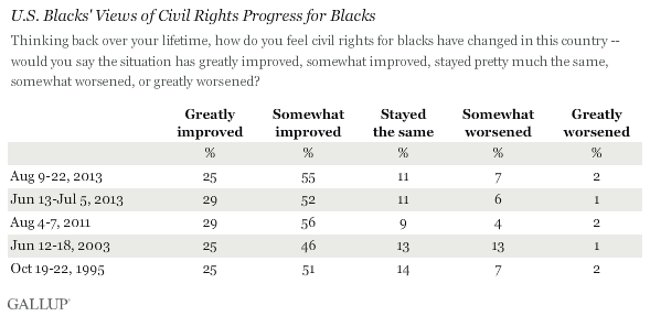 Trend: U.S. Blacks' Views of Civil Rights Progress for Blacks