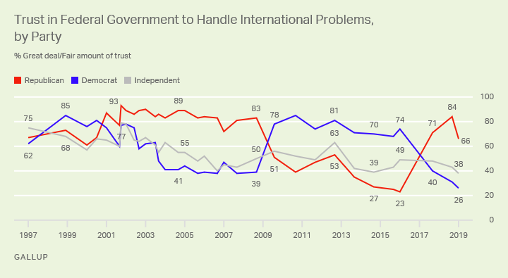 Line graph. Trust in the federal government's handling of international problems among party groups since 2000.