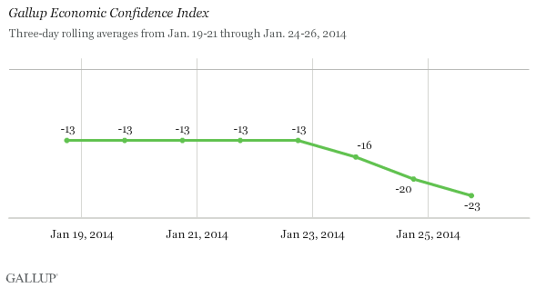 Gallup Economic Confidence Index, Three-Day Rolling Averages, Mid to Late January 2014