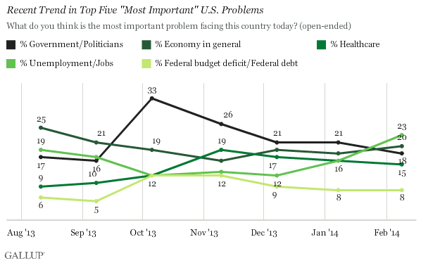 "Recent Trend in Top Five ""Most Important"" U.S. Problems"