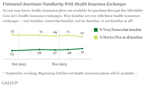 Trend: Uninsured Americans' Familiarity With Health Insurance Exchanges