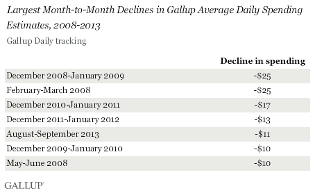 Largest Month-to-Month Declines in Gallup Average Daily Spending Estimates, 2008-2013