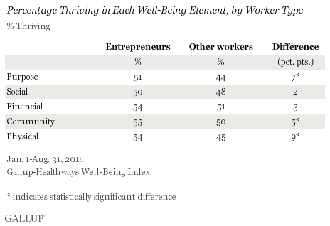 Percentage thriving in each well-being element, by worker type