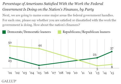 Trend: Percentage of Americans Satisfied With the Work the Federal Government Is Doing on the Nation's Finances, by Party