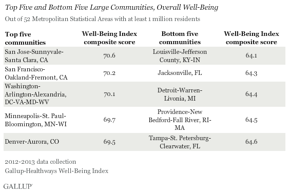 Top Five and Bottom Five Large Communities, Overall Well-Being