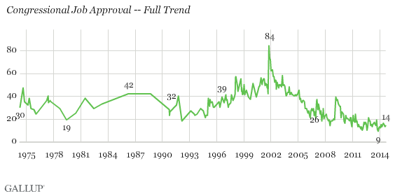 Congressional Job Approval -- Full Trend