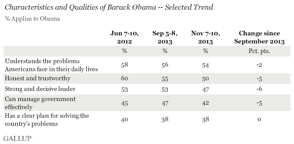 Characteristics and Qualities of Barack Obama -- Selected Trend