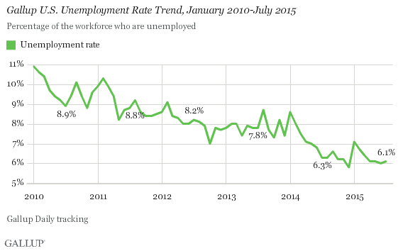 Gallup U.S. Unemployment Rate Trend, January 2010-July 2015