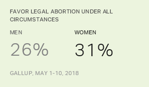 Men, Women Generally Hold Similar Abortion Attitudes