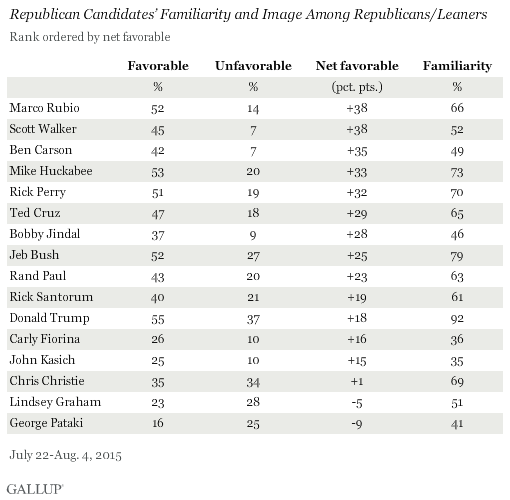 GOP Candidates' Familiarity and Image Among Republicans/Leaners