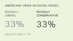 Above All Issues, Abortion Divides Liberals, Conservatives