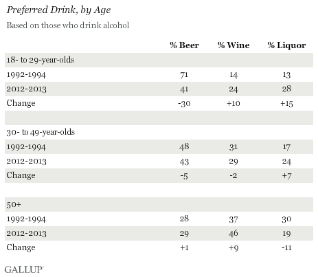 Preferred Drink, by Age, July 2013