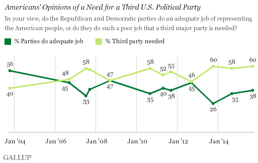 Americans' Opinions of a Need for a Third U.S. Political Party