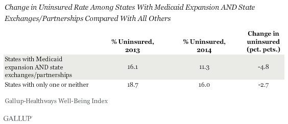 Change in Uninsured Rate Among States With Medicaid Expansion AND State Exchanges/Partnerships Compared With All Others