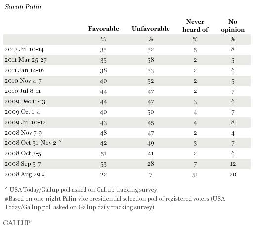 Favorability Ratings of Sarah Palin