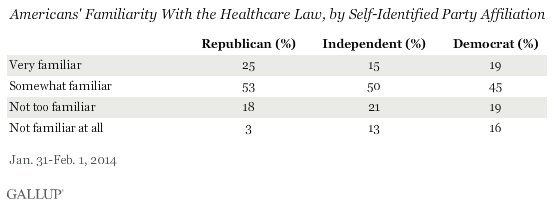 Americans' Familiarity With the Healthcare Law, by Self-Identified Party Affiliation, January-February 2014