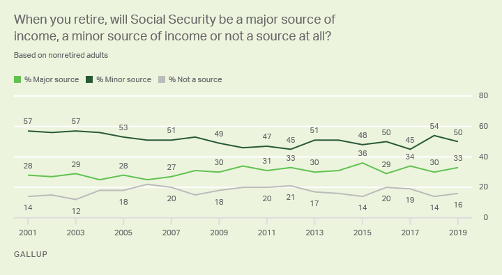 Line graph: Nonretirees' expected reliance on Social Security when they retire. 2019: 50% minor source, 33% major source, 16% not a source.