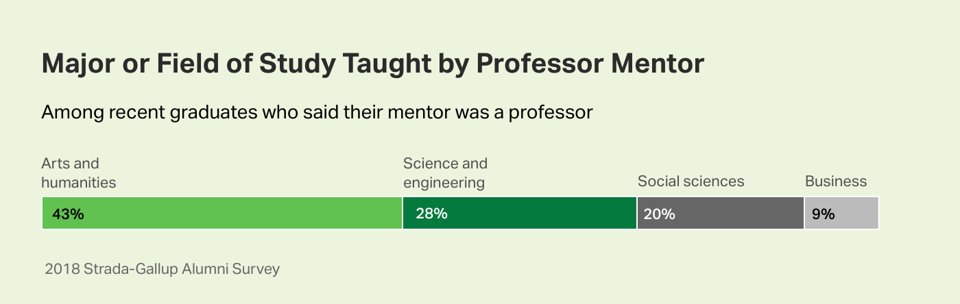 Bar chart. Arts and humanities professors were most likely to be cited as faculty member mentors by recent grads.