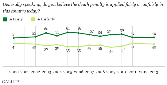 Trend: Generally speaking, do you believe the death penalty is applied fairly or unfairly in this country today?