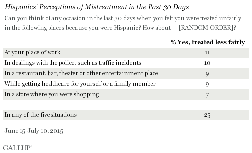 Hispanics' Perceptions of Mistreatment in the Past 30 Days