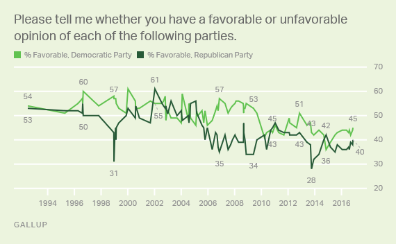 Trend: Please tell me whether you have a favorable or unfavorable opinion of the following parties (Republican, Democratic)