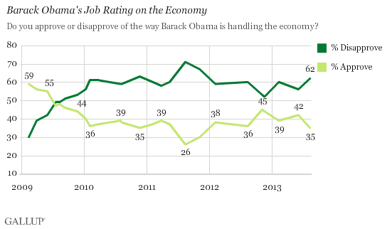 Trend: Barack Obama's Job Rating on the Economy
