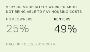 U.S. Renters Worry More Than Homeowners About Housing Costs