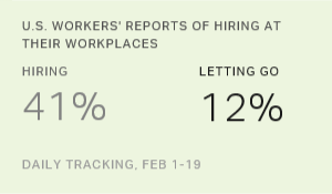 U.S. Workers' Reports of Hiring Activity Stable in February
