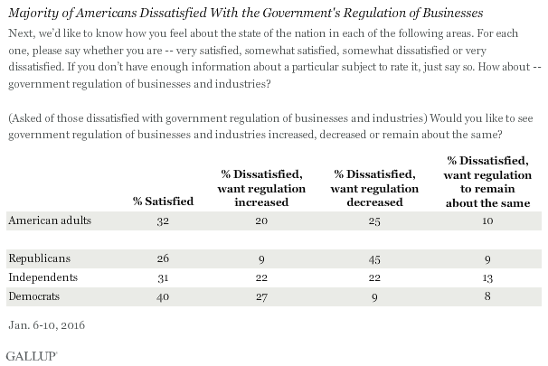 Majority of Americans Dissatisfied With the Government's Regulation of Businesses, January 2016