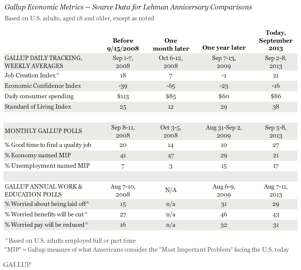 Gallup Economic Metrics -- Source Data for Lehman Anniversary Comparisons