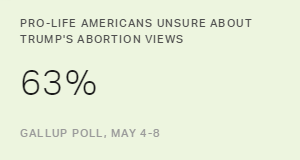 Most 'Pro-Life' Americans Unsure About Trump's Abortion Views