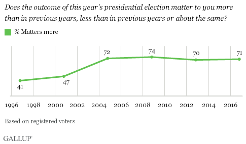 Trend: Does the outcome of this year's presidential election matter to you more than in previous years, less than in previous years or about the same?