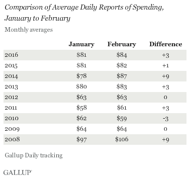 Comparison of Average Daily Reports of Spending, January to February