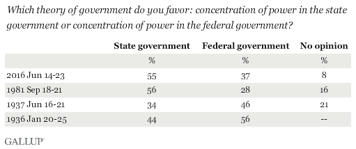 Trend: Which theory of government do you favor: concentration of power in the state government or concentration of power in the federal government?
