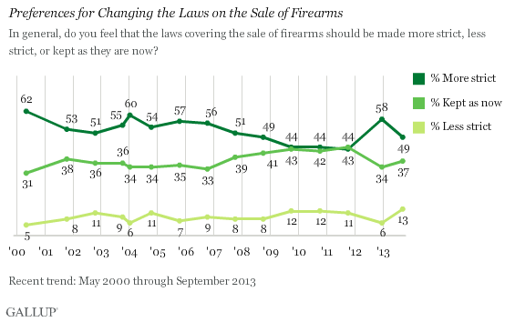 Trend: Preferences for Changing the Laws on the Sale of Firearms