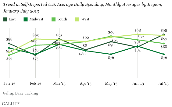 Trend in Self-Reported U.S. Average Daily Spending, Monthly Averages by Region, January-July 2013