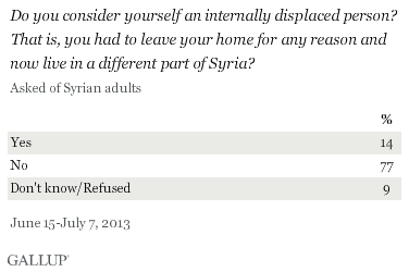 Syria: internally displaced.png