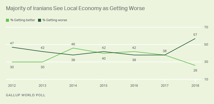 Line graph. A record-high 57% of Iranians in 2018 said their economic conditions were getting worse.
