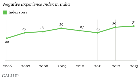 Negative Experience Index in India