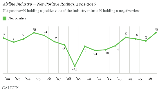 Airline Industry -- Net Positive Ratings, 2001-2016