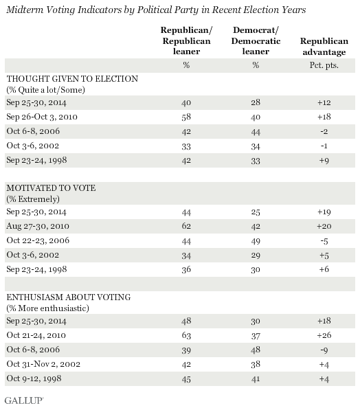 Midterm Voting Indicators by Political Party in Recent Election Years