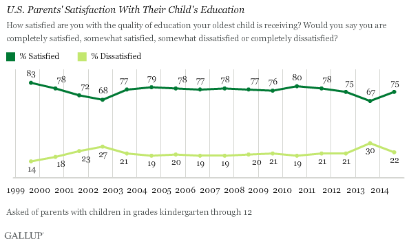 Parents' Satisfaction With Their Child's Education