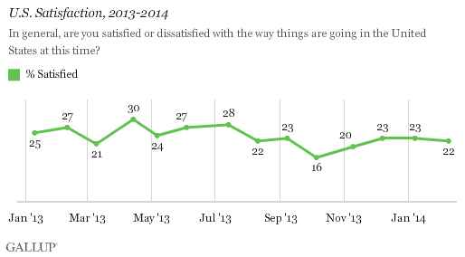 U.S. Satisfaction, 2013-2014