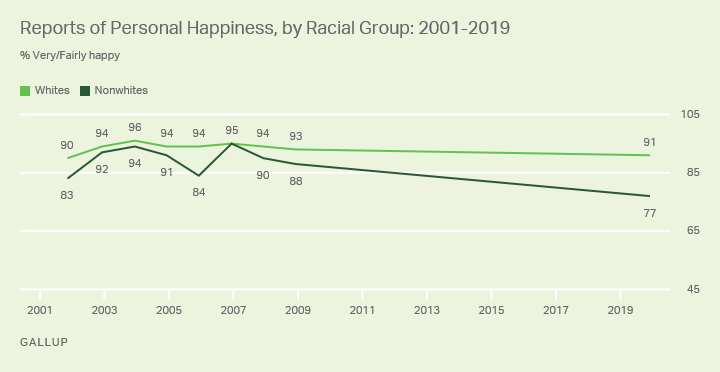 Line chart. Americans' reports of personal happiness since 2001, among whites and nonwhites.
