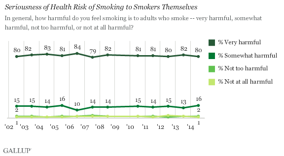 Seriousness of Health Risk of Smoking to Smokers Themselves
