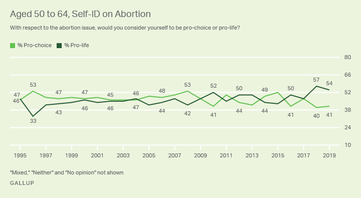 Line graph. The percentages of Americans aged 50 to 64 who identify as pro-choice and pro-life, 1995-2019.